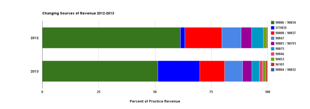 2012-2013 Changing Sources of Revenue